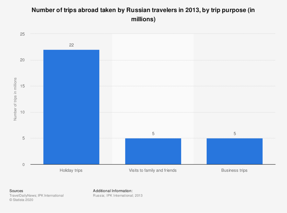 Statistic: Number of trips abroad taken by Russian travelers in 2013, by trip purpose (in millions) | Statista
