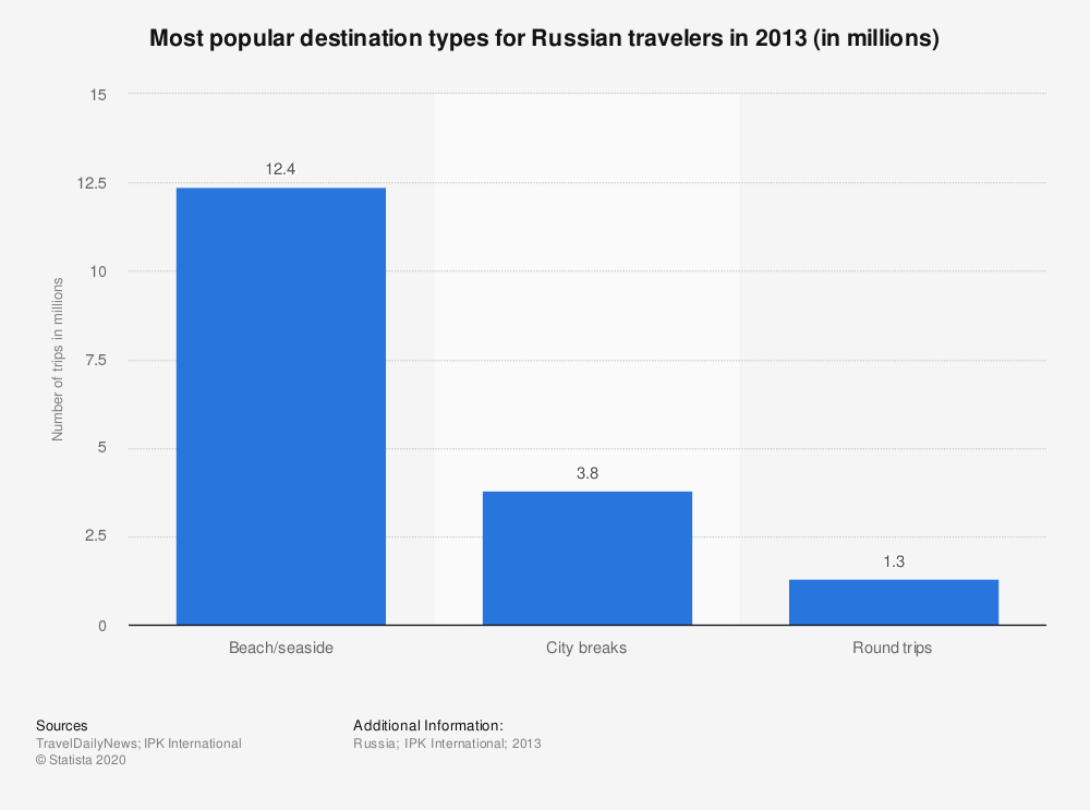 Statistic: Most popular destination types for Russian travelers in 2013 (in millions) | Statista