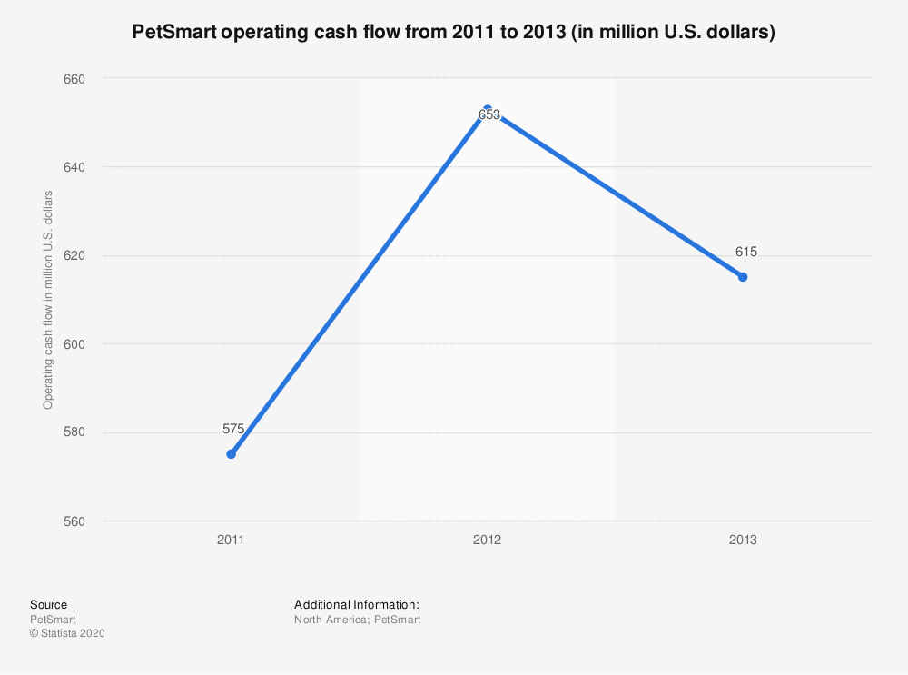 Statistic: PetSmart operating cash flow from 2011 to 2013 (in million U.S. dollars) | Statista