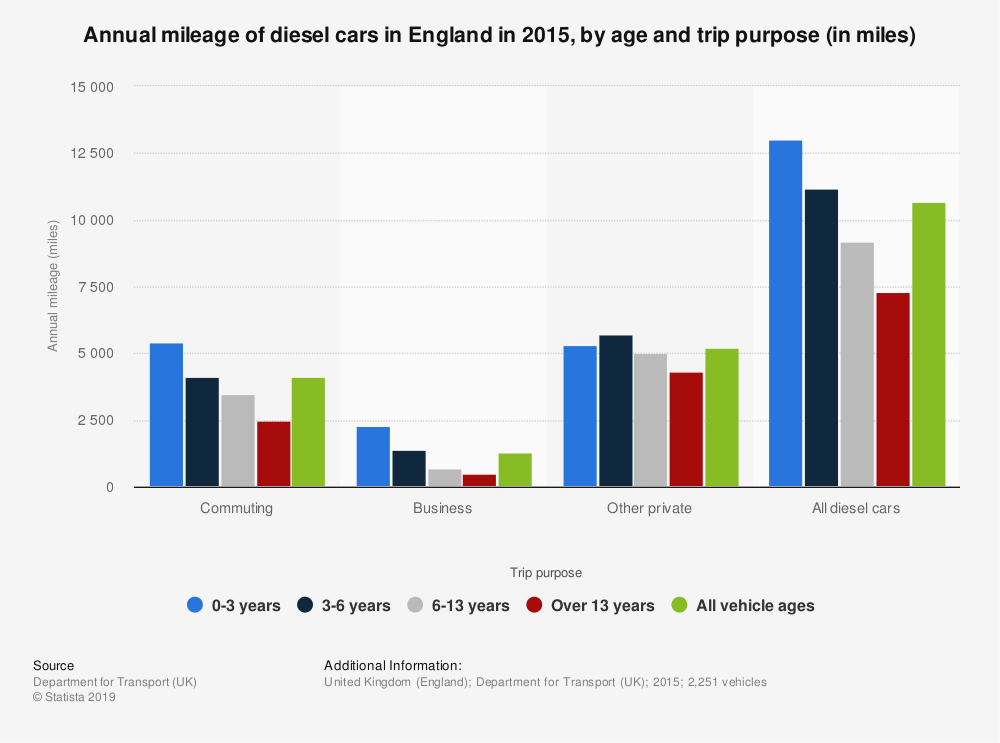 Statistic: Annual mileage of diesel cars in England in 2015, by age and trip purpose (in miles) | Statista