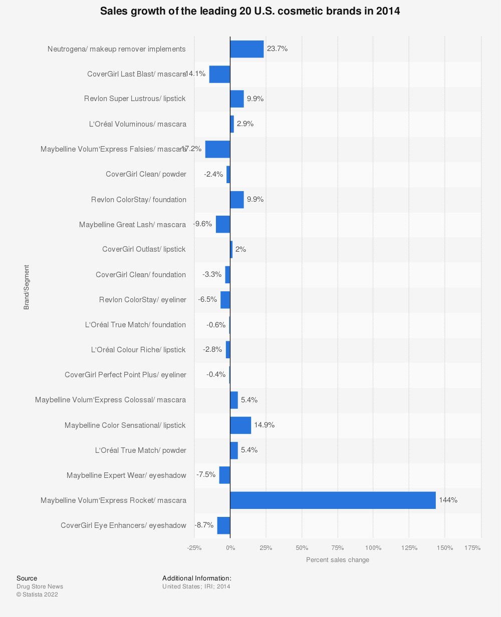 Statistic: Sales growth of the leading 20 U.S. cosmetic brands in 2014 | Statista