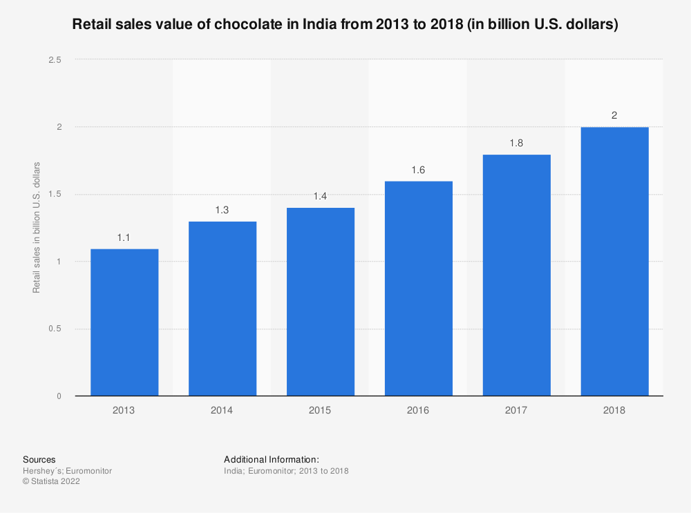 Statistic: Retail sales value of chocolate in India from 2013 to 2018 (in billion U.S. dollars) | Statista
