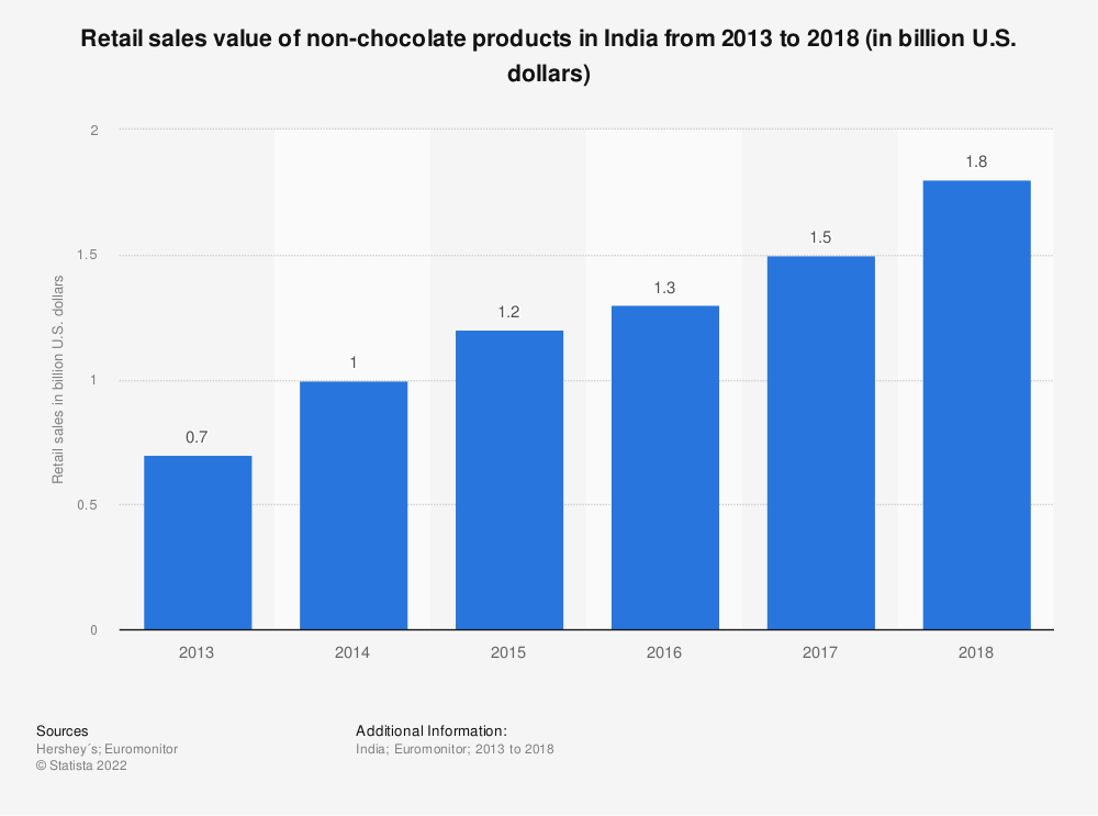 Statistic: Retail sales value of non-chocolate products in India from 2013 to 2018 (in billion U.S. dollars) | Statista