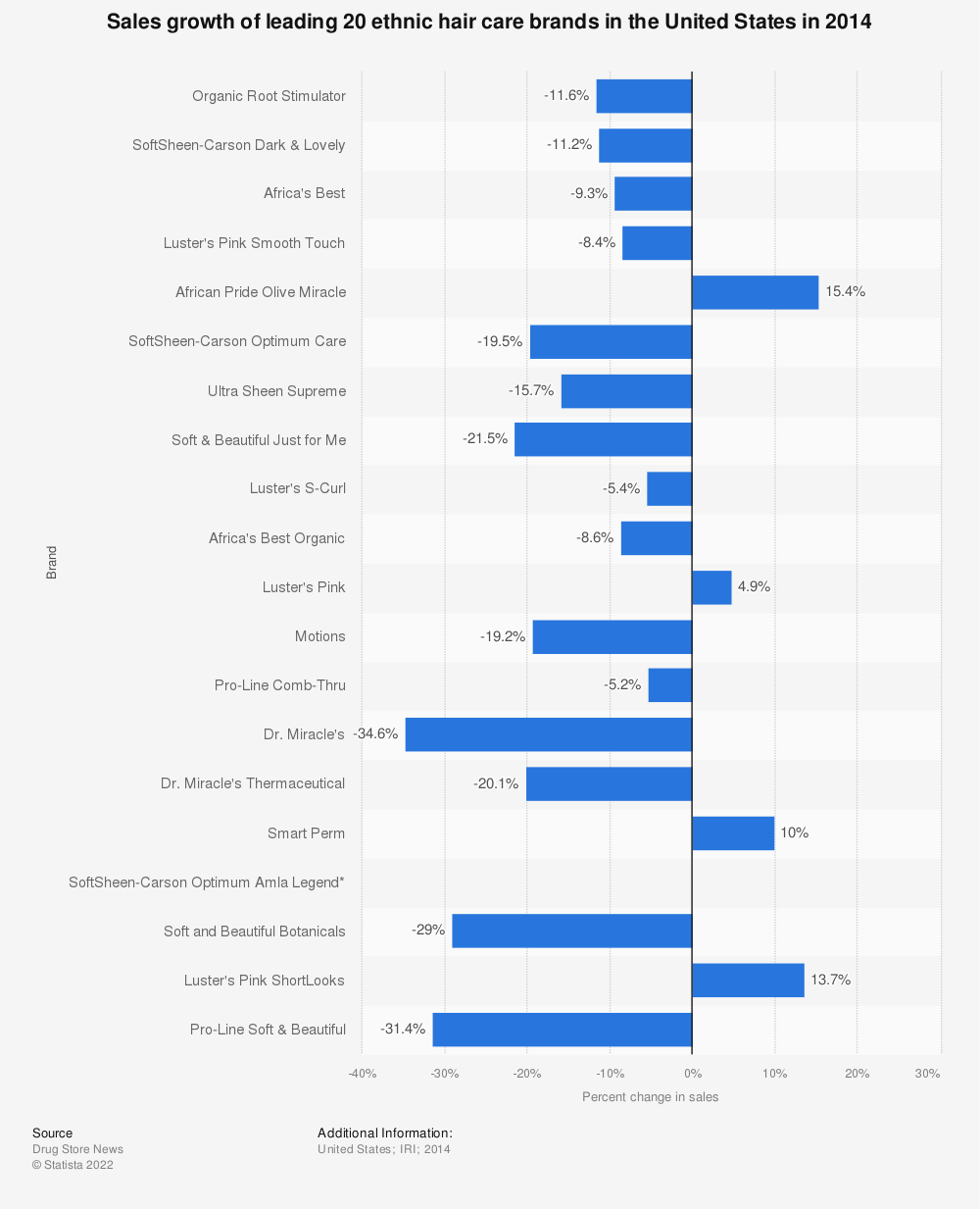 Statistic: Sales growth of leading 20 ethnic hair care brands in the United States in 2014  | Statista