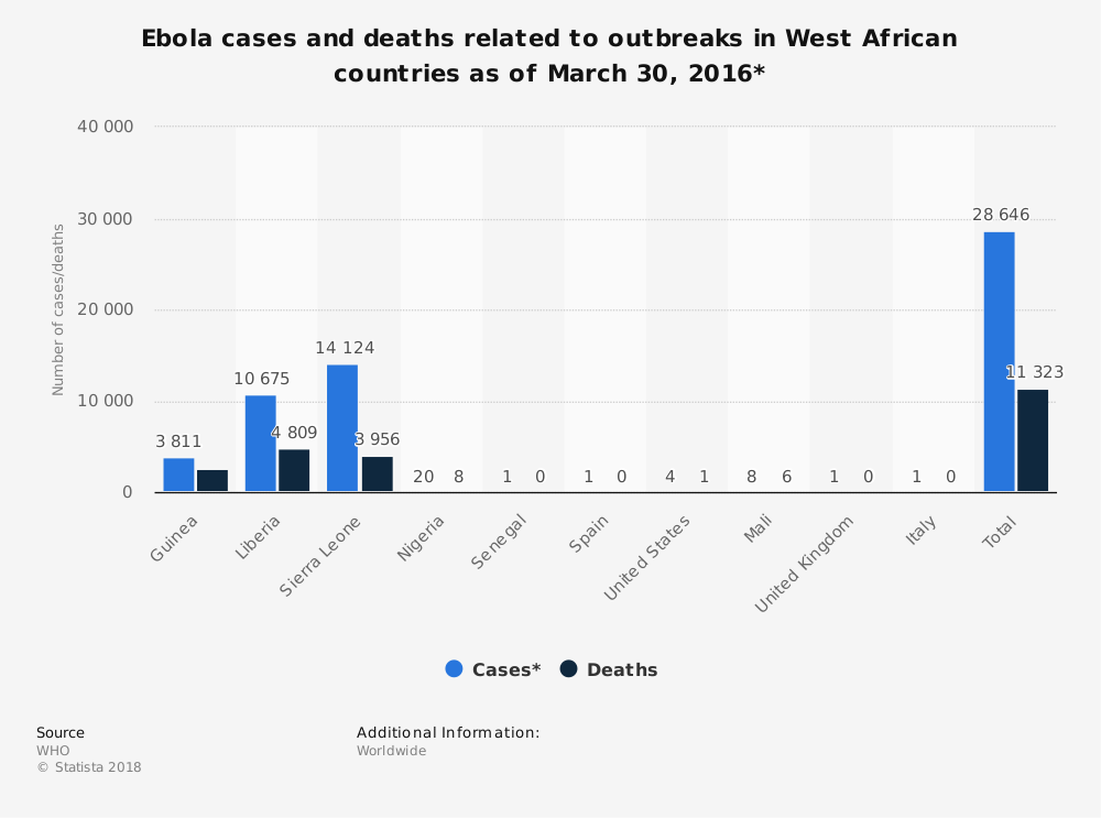 Statistic: Ebola cases and deaths related to outbreaks in West African countries as of March 30, 2016* | Statista