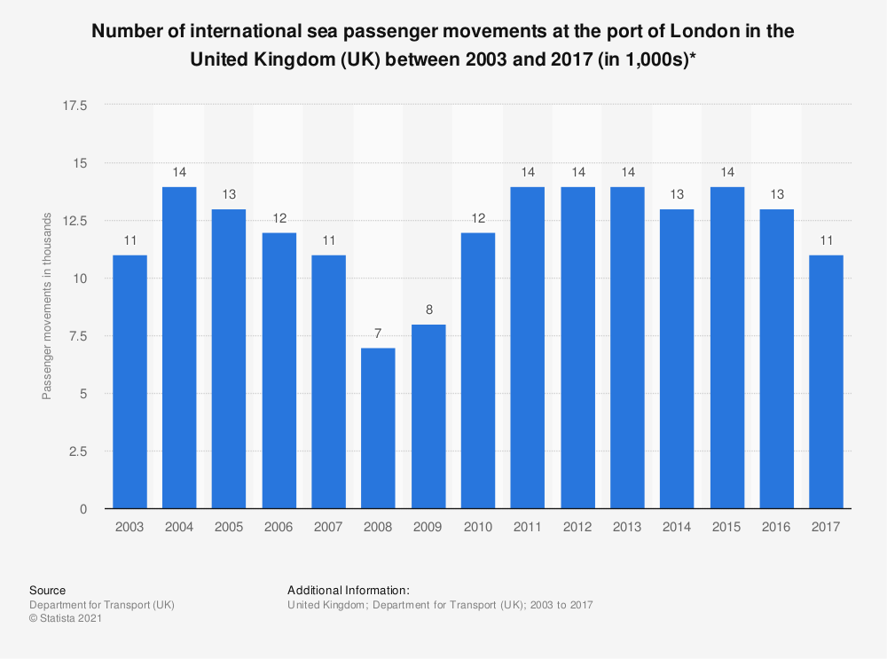 Statistic: Number of international sea passenger movements at the port of London in the United Kingdom (UK) between 2003 and 2017 (in 1,000s)* | Statista