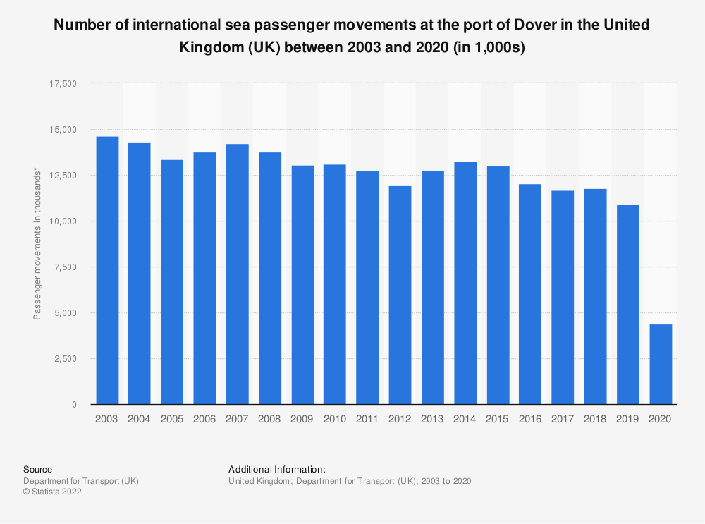 Statistic: Number of international sea passenger movements at the port of Dover in the United Kingdom (UK) between 2003 and 2018 (in 1,000s)* | Statista