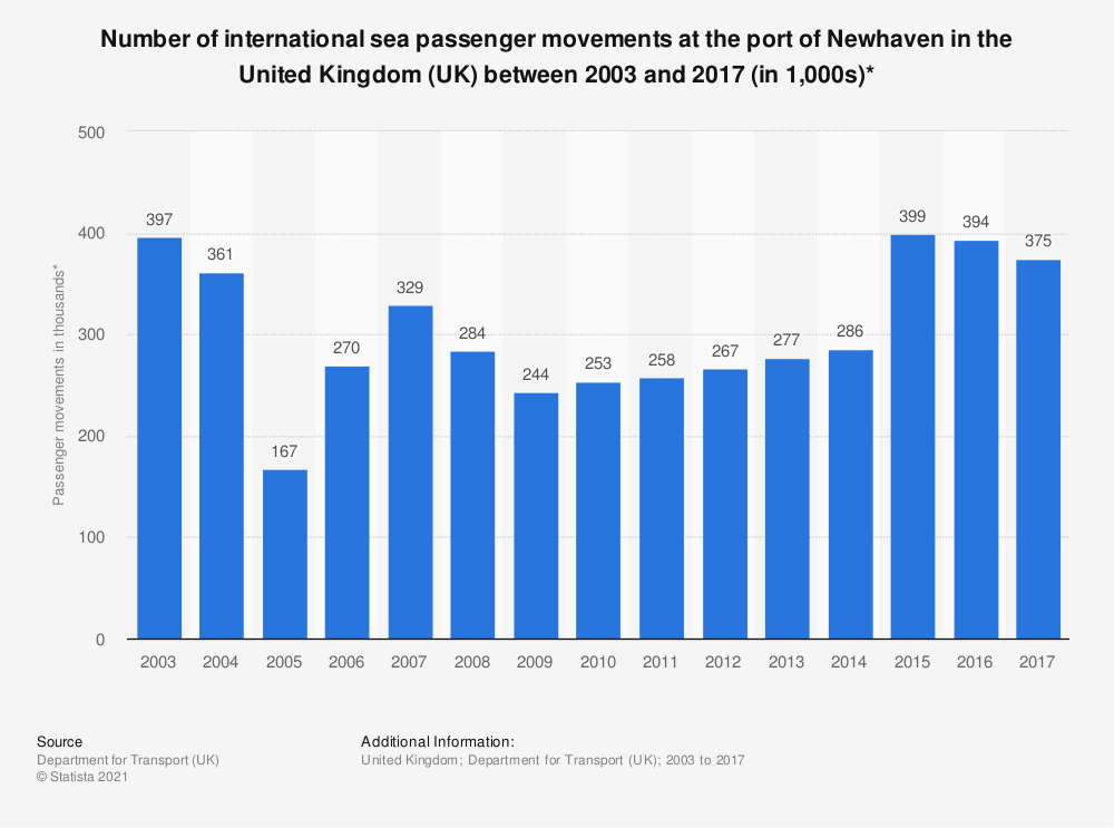 Statistic: Number of international sea passenger movements at the port of Newhaven in the United Kingdom (UK) between 2003 and 2017 (in 1,000s)* | Statista