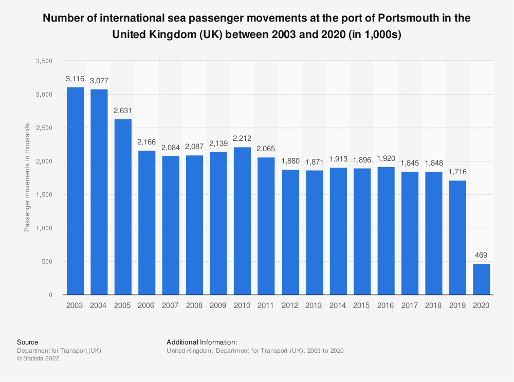 Statistic: Number of international sea passenger movements at the port of Portsmouth in the United Kingdom (UK) between 2003 and 2019 (in 1,000s)* | Statista