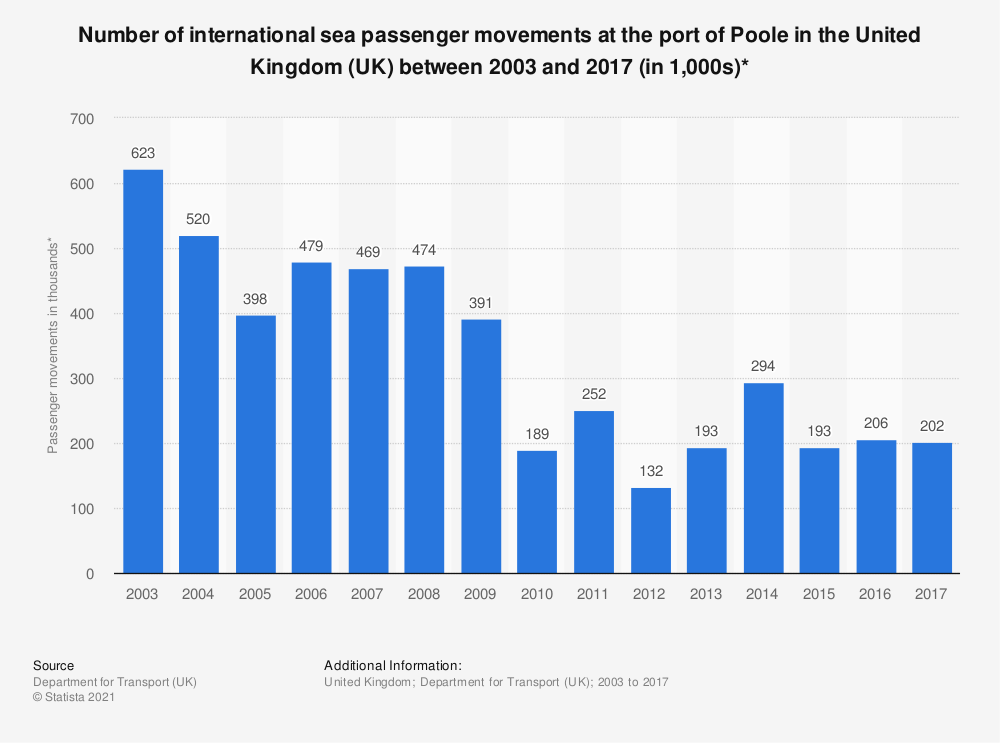 Statistic: Number of international sea passenger movements at the port of Poole in the United Kingdom (UK) between 2003 and 2017 (in 1,000s)* | Statista