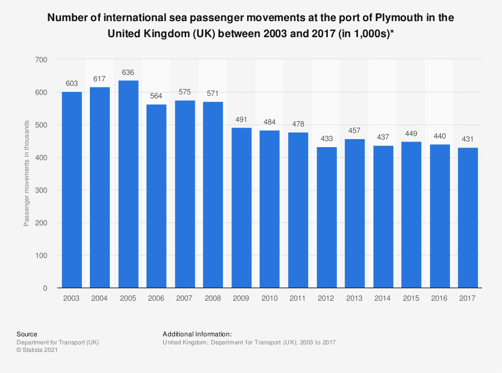 Statistic: Number of international sea passenger movements at the port of Plymouth in the United Kingdom (UK) between 2003 and 2017 (in 1,000s)* | Statista