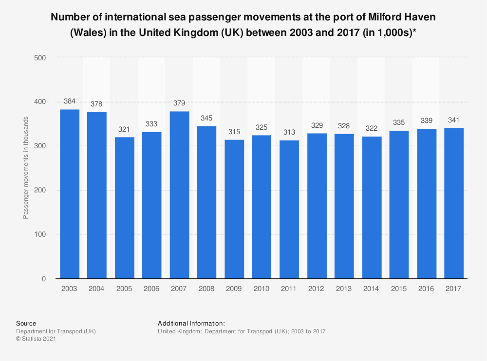 Statistic: Number of international sea passenger movements at the port of Milford Haven (Wales) in the United Kingdom (UK) between 2003 and 2017 (in 1,000s)* | Statista