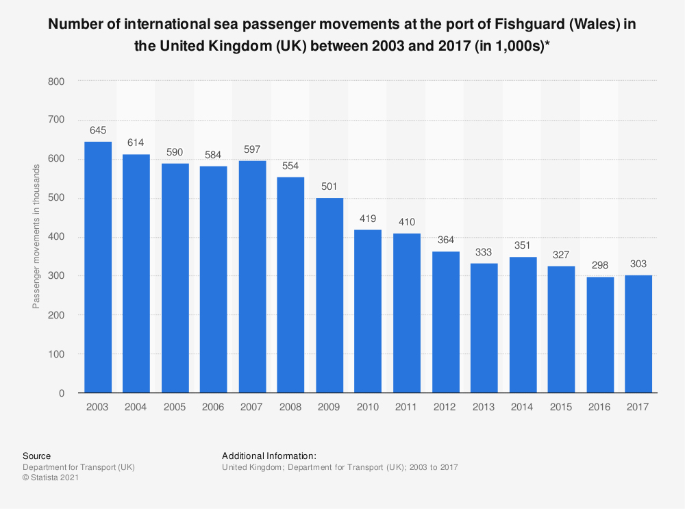 Statistic: Number of international sea passenger movements at the port of Fishguard (Wales) in the United Kingdom (UK) between 2003 and 2017 (in 1,000s)* | Statista