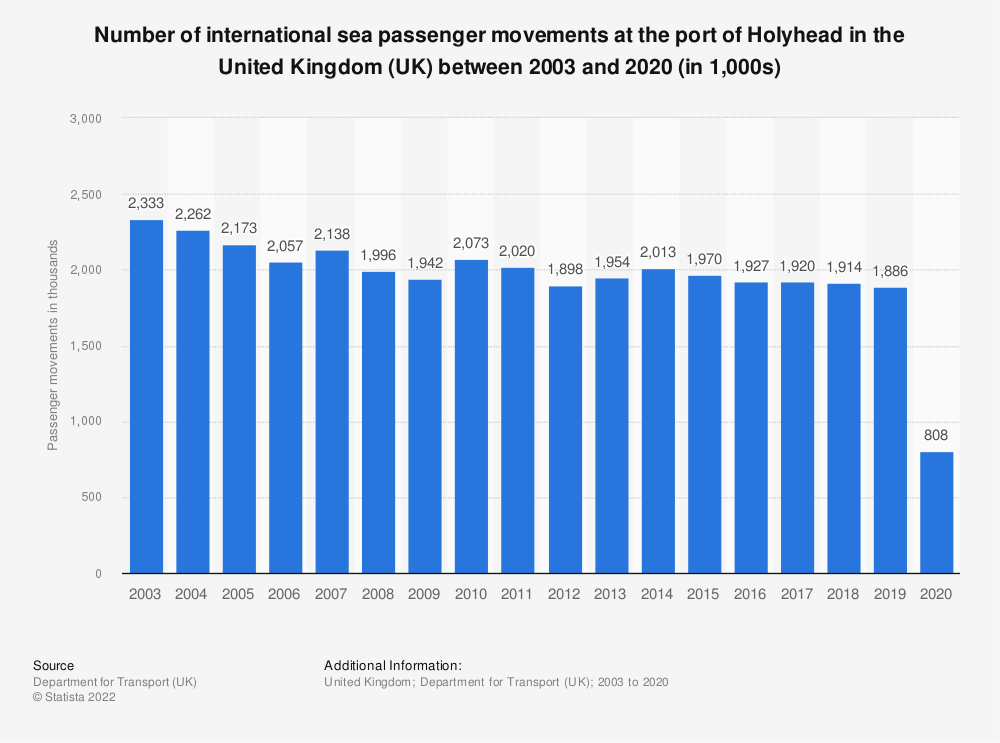 Statistic: Number of international sea passenger movements at the port of Holyhead in the United Kingdom (UK) between 2003 and 2018 (in 1,000s)*   Statista