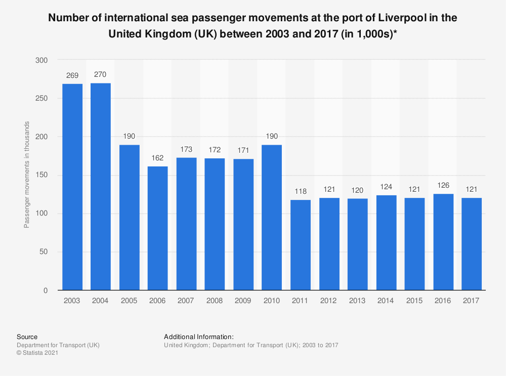 Statistic: Number of international sea passenger movements at the port of Liverpool in the United Kingdom (UK) between 2003 and 2017 (in 1,000s)* | Statista