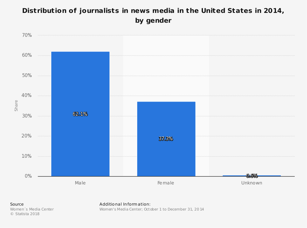 Statistic: Distribution of journalists in news media in the United States in 2014, by gender   Statista