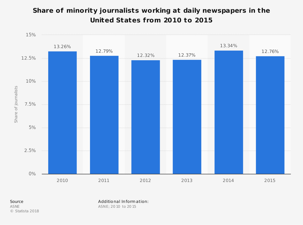 Statistic: Share of minority journalists working at daily newspapers in the United States from 2010 to 2015 | Statista
