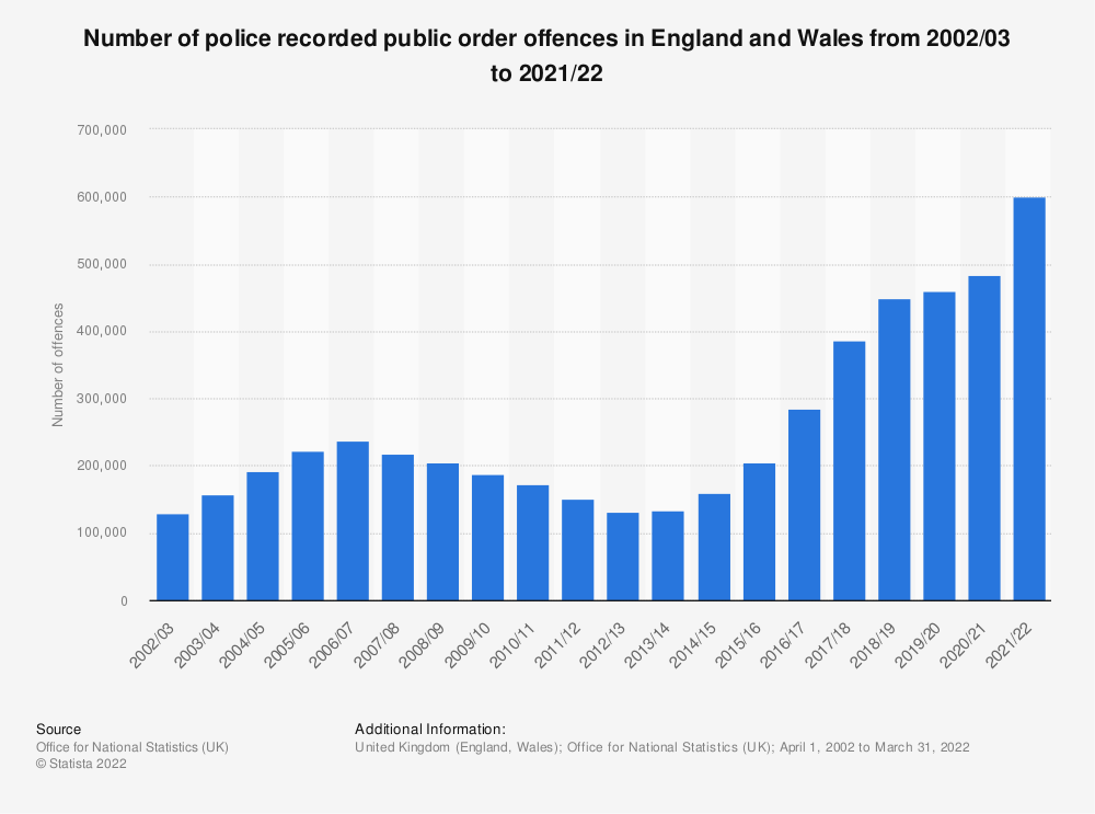 Statistic: Number of police recorded public order offences in England and Wales from 2002/03 to 2020/21 | Statista