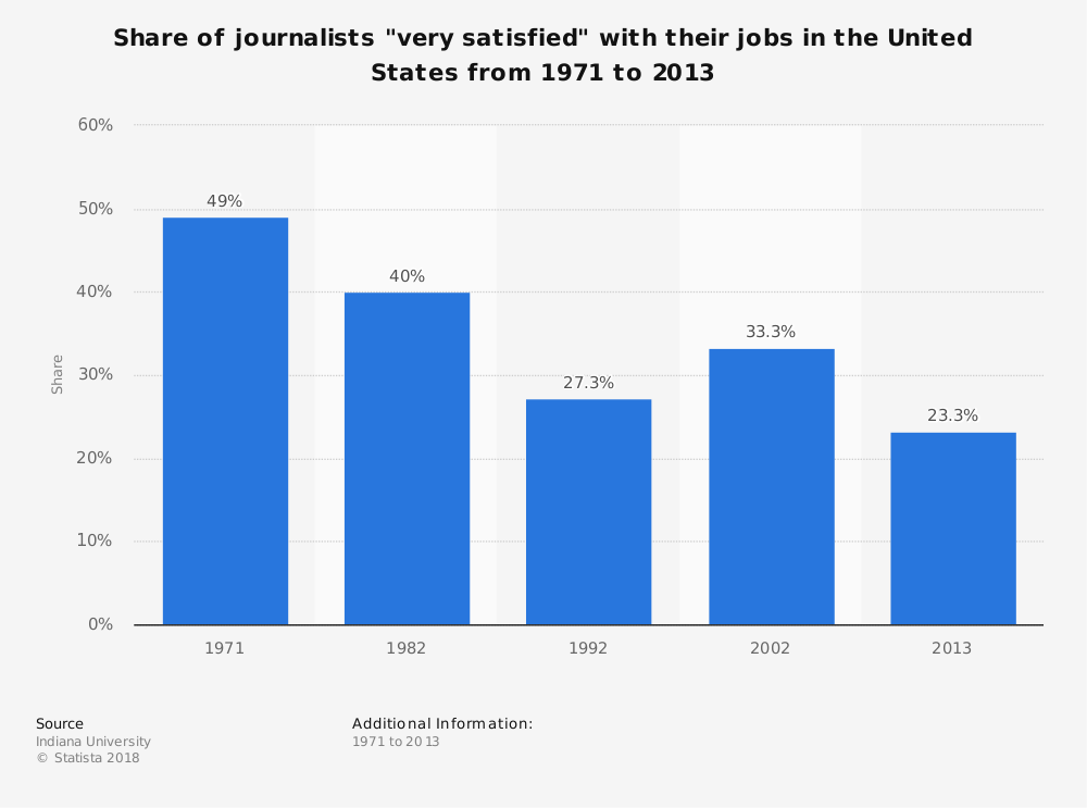 """Statistic: Share of journalists """"very satisfied"""" with their jobs in the United States from 1971 to 2013   Statista"""