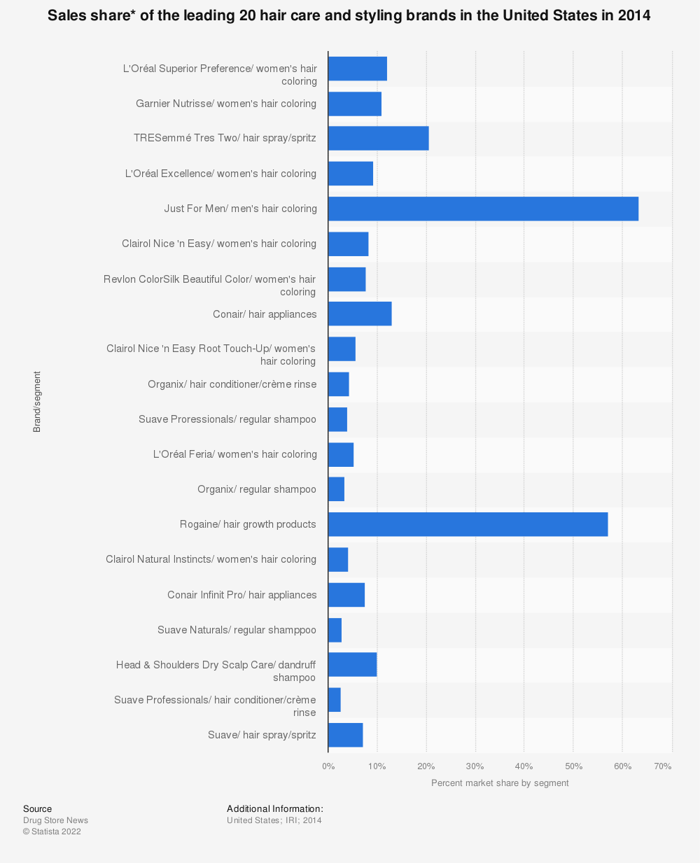 Statistic: Sales share* of the leading 20 hair care and styling brands in the United States in 2014  | Statista