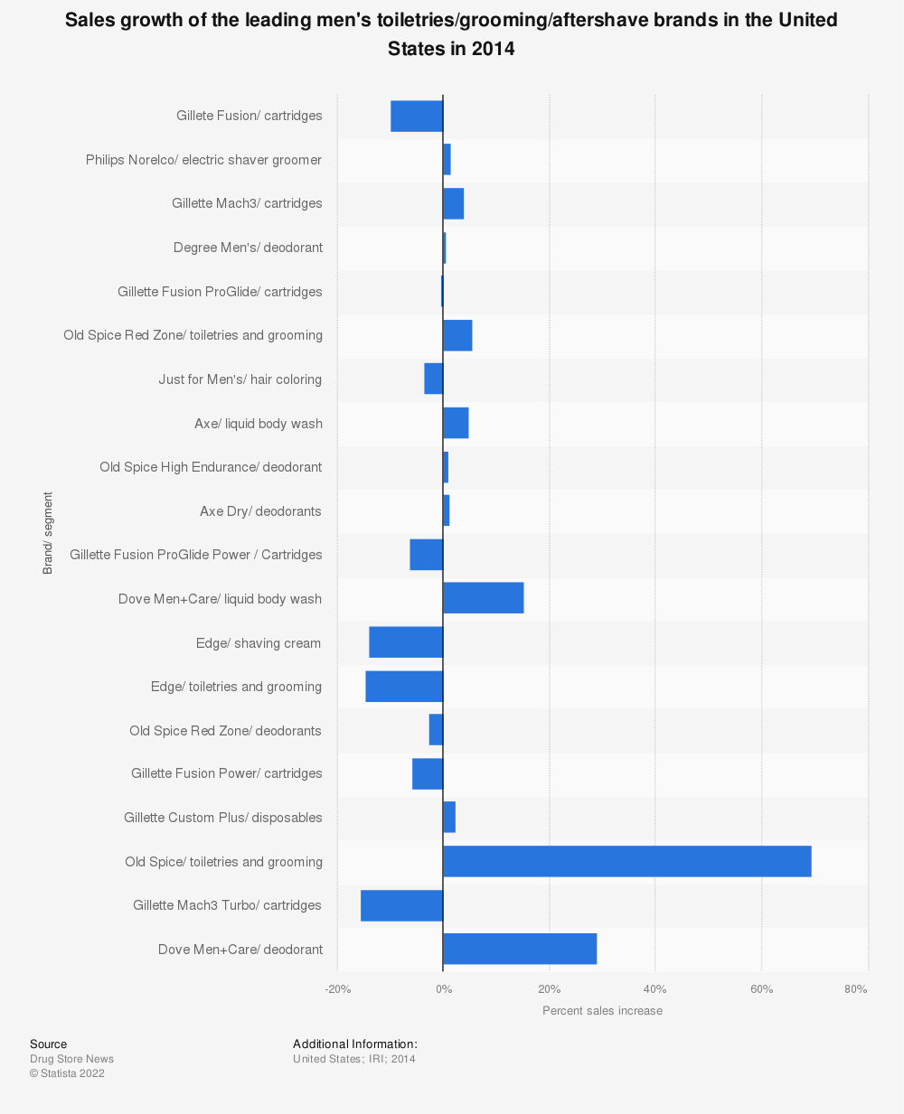 Statistic: Sales growth of the leading men's toiletries/grooming/aftershave brands in the United States in 2014  | Statista