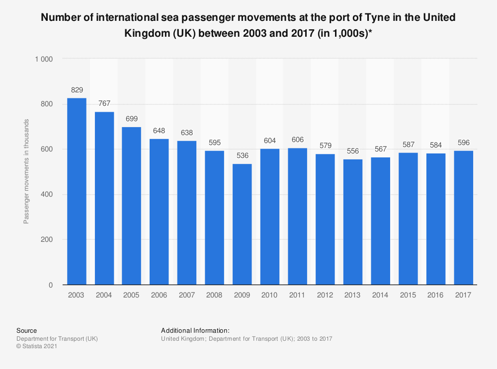 Statistic: Number of international sea passenger movements at the port of Tyne in the United Kingdom (UK) between 2003 and 2017 (in 1,000s)* | Statista