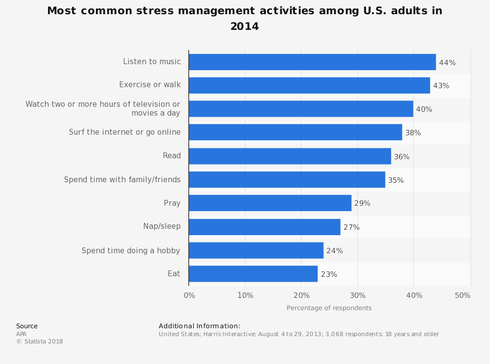 Statistic: Most common stress management activities among U.S. adults in 2014 | Statista