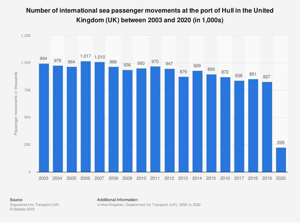 Statistic: Number of international sea passenger movements at the port of Hull in the United Kingdom (UK) between 2003 and 2018 (in 1,000s)* | Statista
