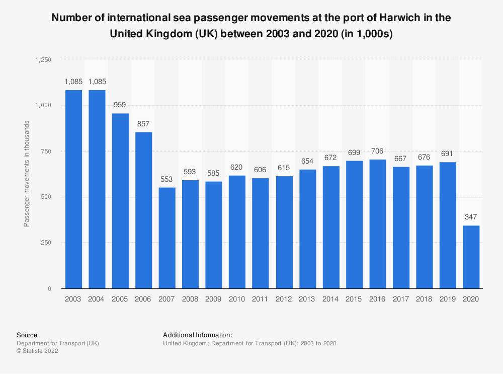 Statistic: Number of international sea passenger movements at the port of Harwich in the United Kingdom (UK) between 2003 and 2018 (in 1,000s)*   Statista
