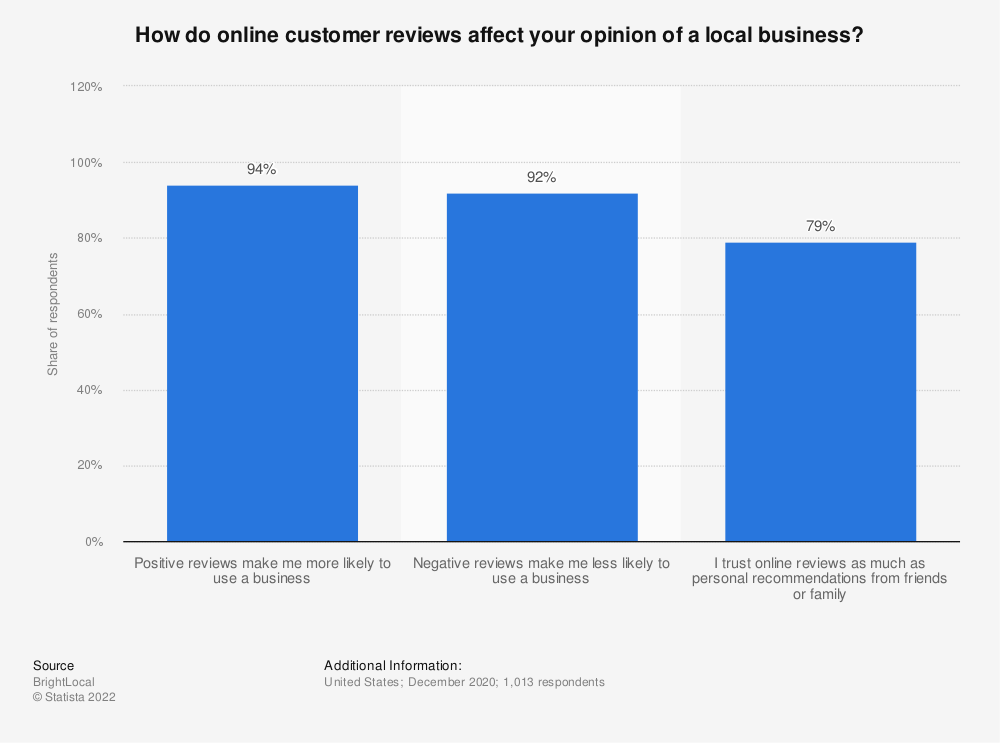Statistic: How do online customer reviews affect your opinion of a local business? | Statista