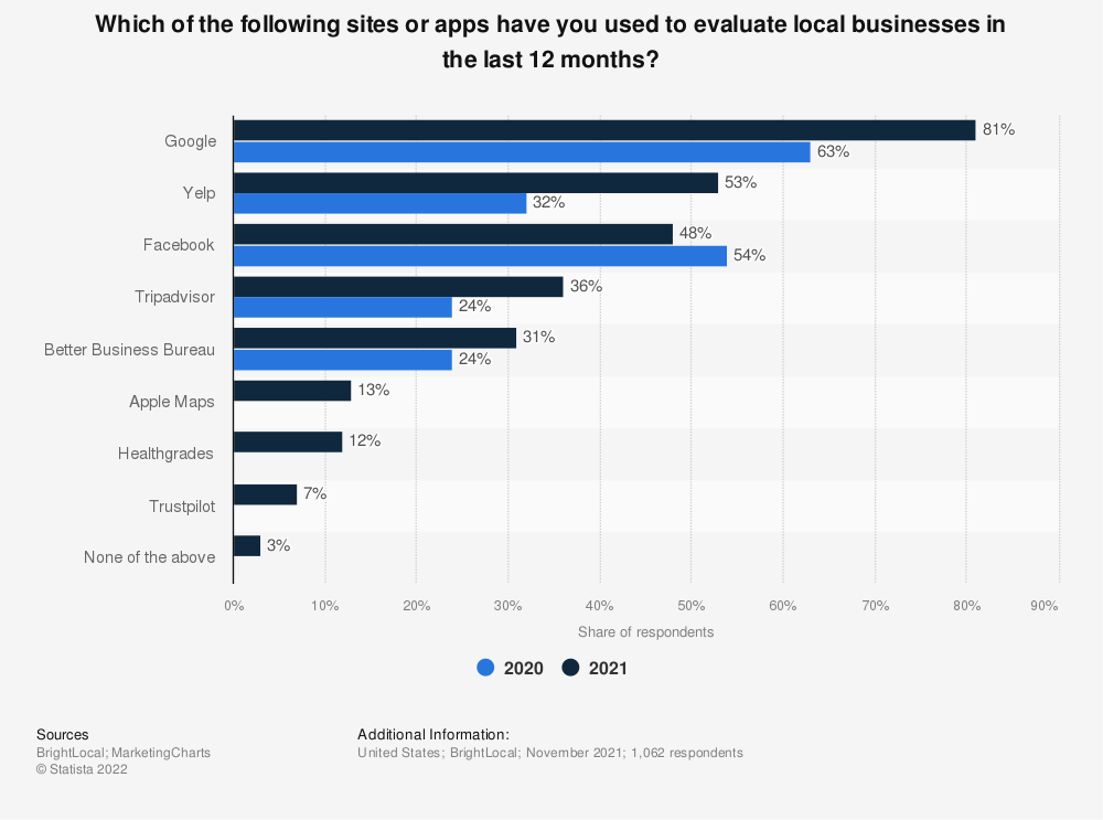 Statistic: Have you reviewed or recommended a local business to people you know by any of the following methods in the last 12 months?   Statista