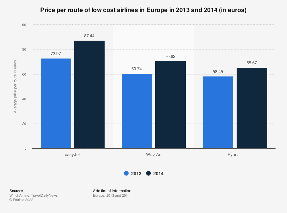 Statistic: Price per route of low cost airlines in Europe in 2013 and 2014 (in euros) | Statista