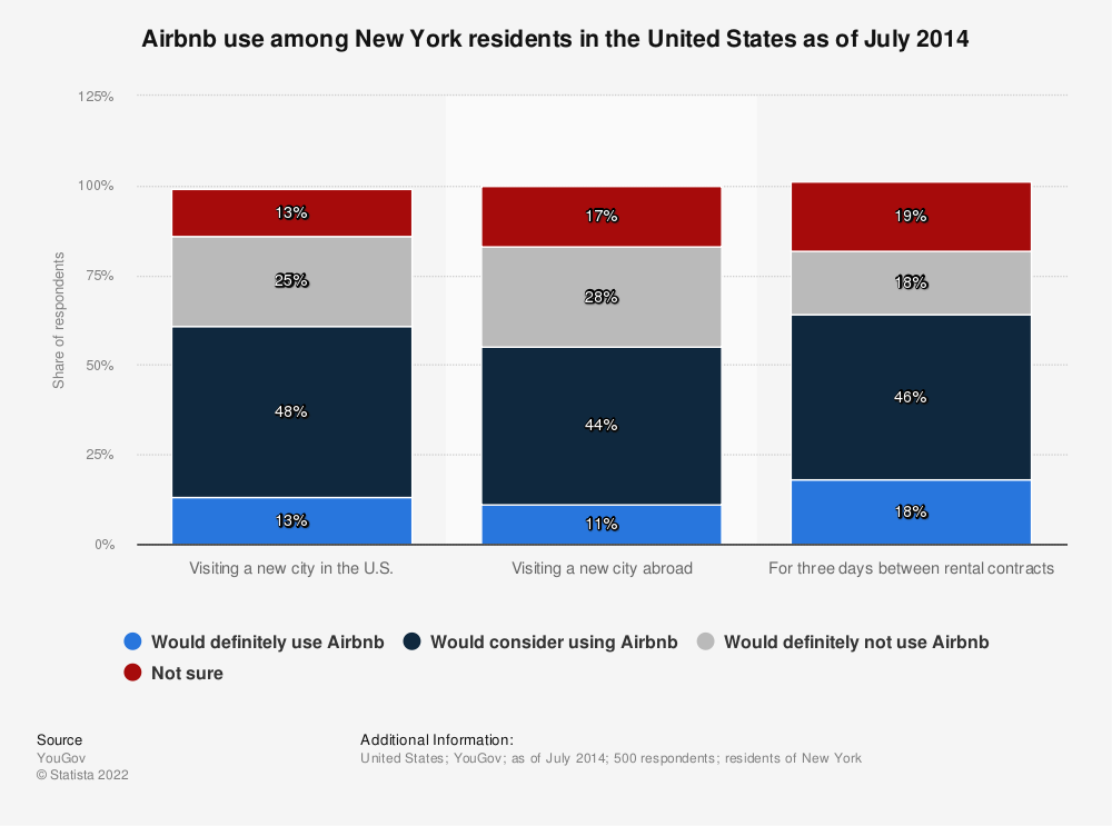 Statistic: Airbnb use among New York residents in the United States as of July 2014 | Statista