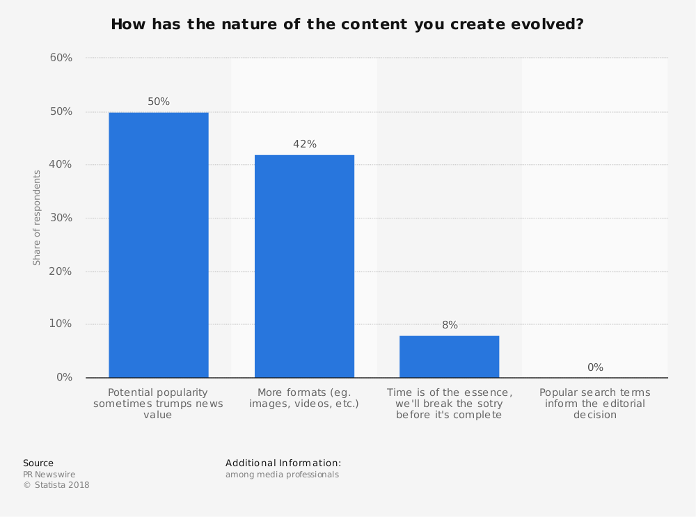 Statistic: How has the nature of the content you create evolved? | Statista