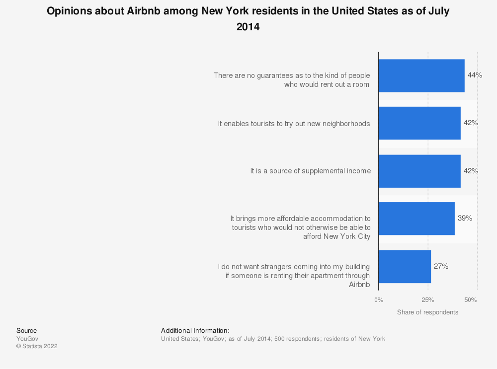 Statistic: Opinions about Airbnb among New York residents in the United States as of July 2014 | Statista