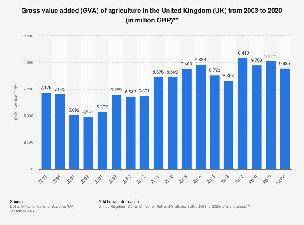 Statistic: Gross value added (GVA) of agriculture in the United Kingdom (UK) from 2003 to 2019 (in million GBP) | Statista