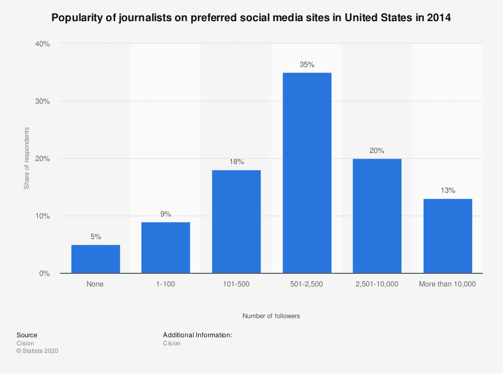 Statistic: Popularity of journalists on preferred social media sites in United States in 2014 | Statista