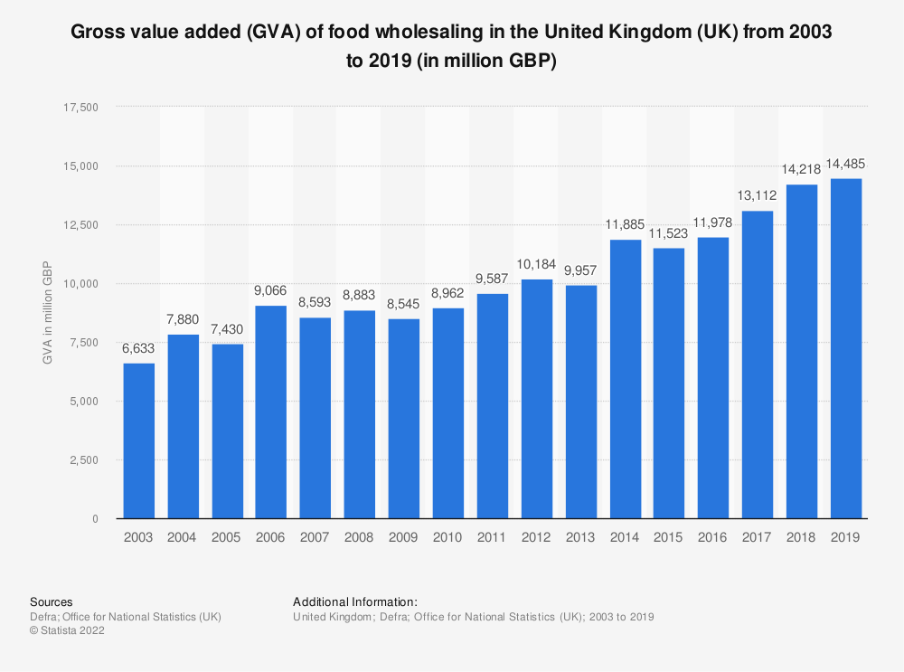 Statistic: Gross value added (GVA) of food wholesaling in the United Kingdom (UK) from 2003 to 2016 (in million GBP) | Statista