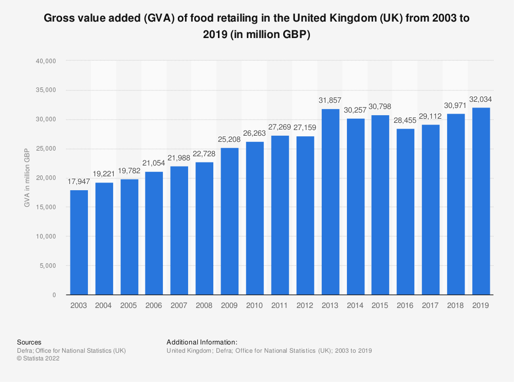 Statistic: Gross value added (GVA) of food retailing in the United Kingdom (UK) from 2003 to 2016 (in million GBP) | Statista