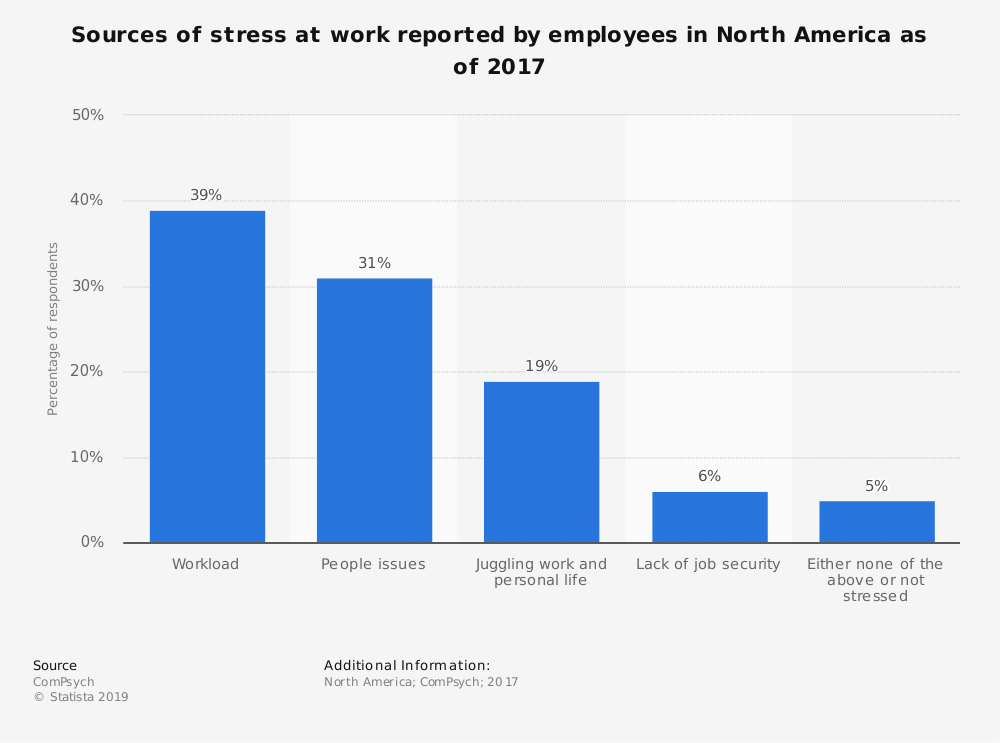 Statistic: Sources of stress at work reported by employees in North America as of 2016 | Statista