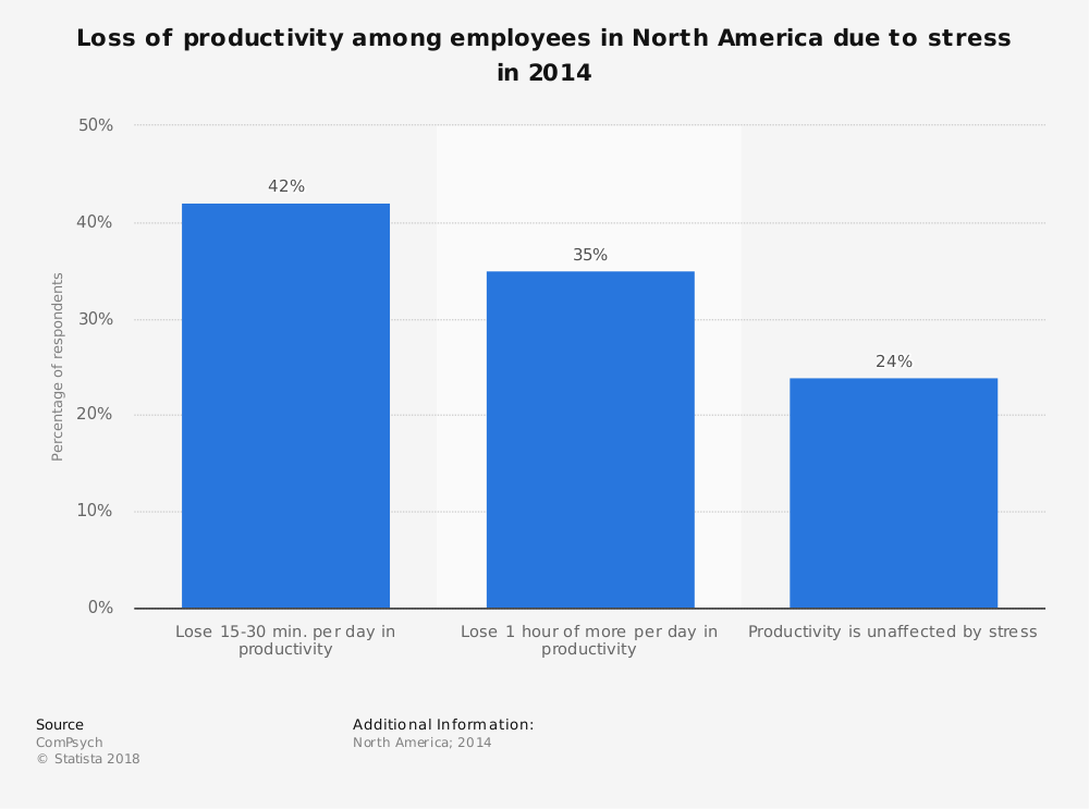 Statistic: Loss of productivity among employees in North America due to stress in 2014 | Statista