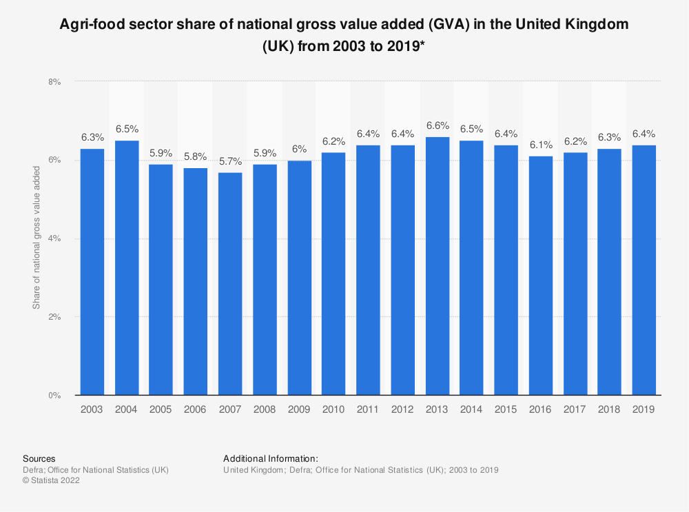 Statistic: Agri-food sector share of national gross value added (GVA) in the United Kingdom (UK) from 2003 to 2017*  | Statista