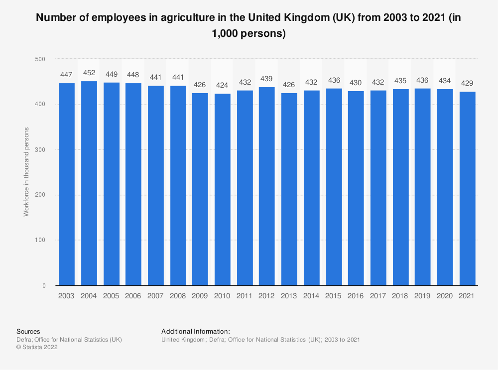 Statistic: Number of employees in agriculture in the United Kingdom (UK) from 2003 to 2018 (in 1,000 persons) | Statista
