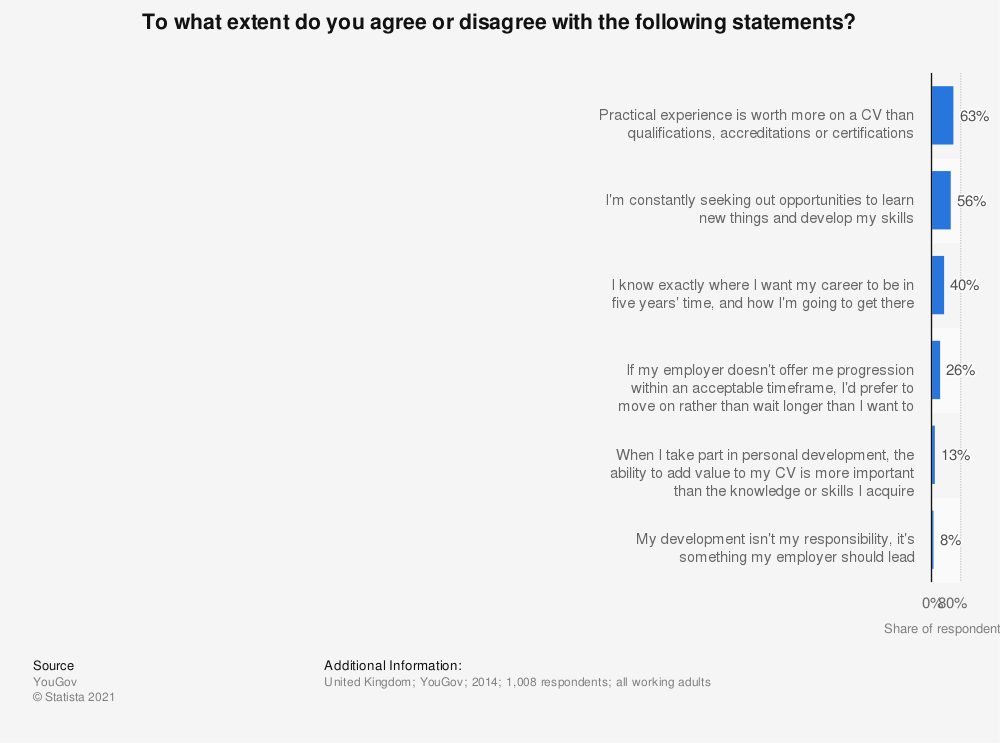 Statistic: To what extent do you agree or disagree with the following statements? | Statista