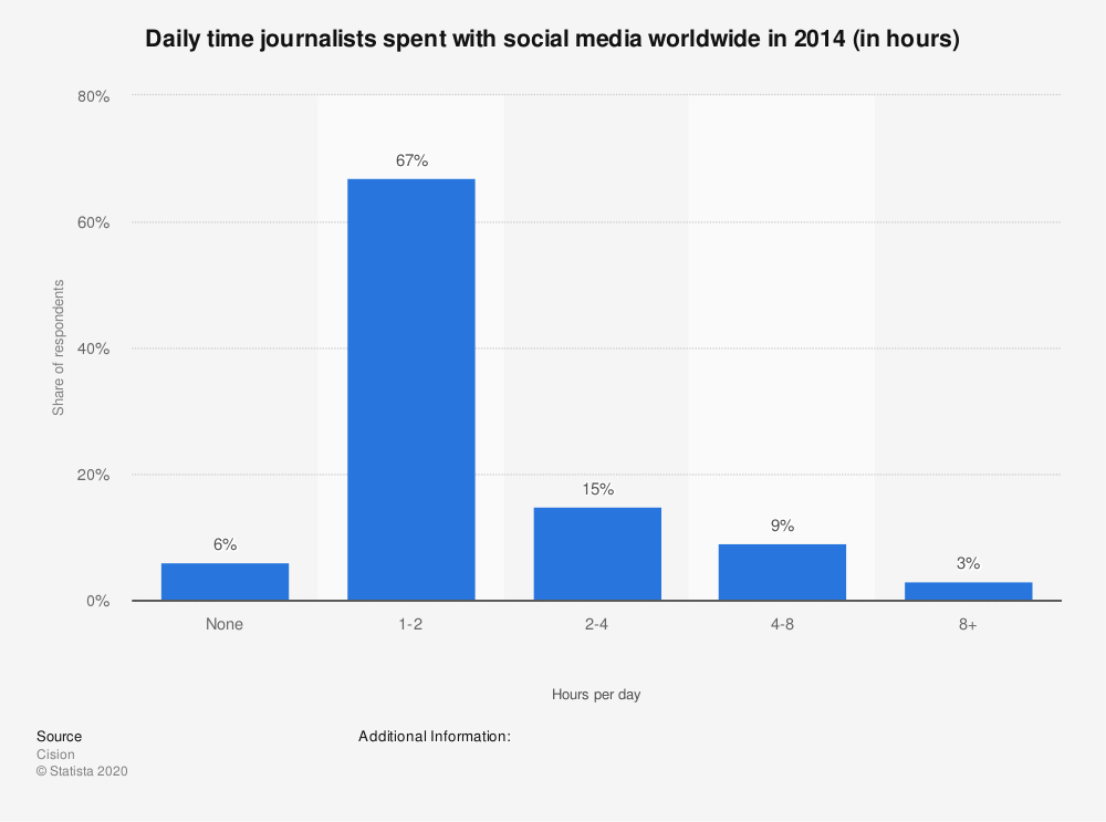Statistic: Daily time journalists spent with social media worldwide in 2014 (in hours) | Statista