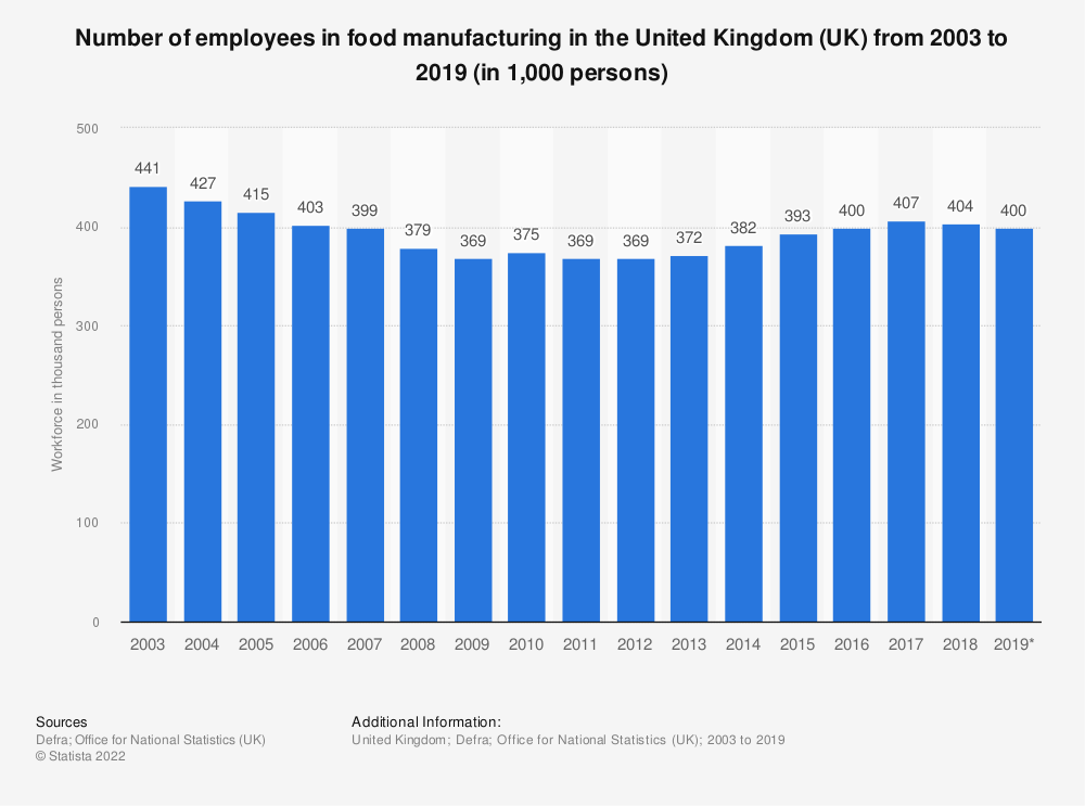 Statistic: Number of employees in food manufacturing in the United Kingdom (UK) from 2003 to 2019 (in 1,000 persons) | Statista