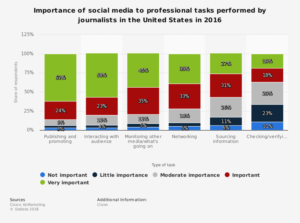 Statistic: Importance of social media to professional tasks performed by journalists in the United States in 2016 | Statista