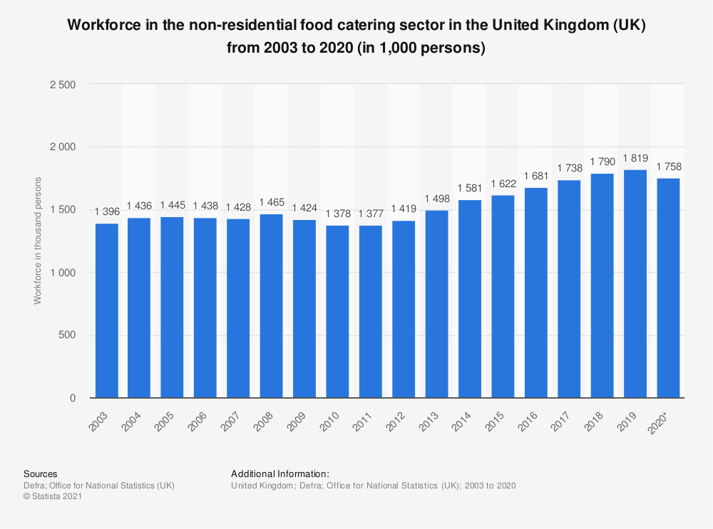 Statistic: Workforce in the non-residential food catering sector in the United Kingdom (UK) from 2003 to 2017 (in 1,000 persons) | Statista