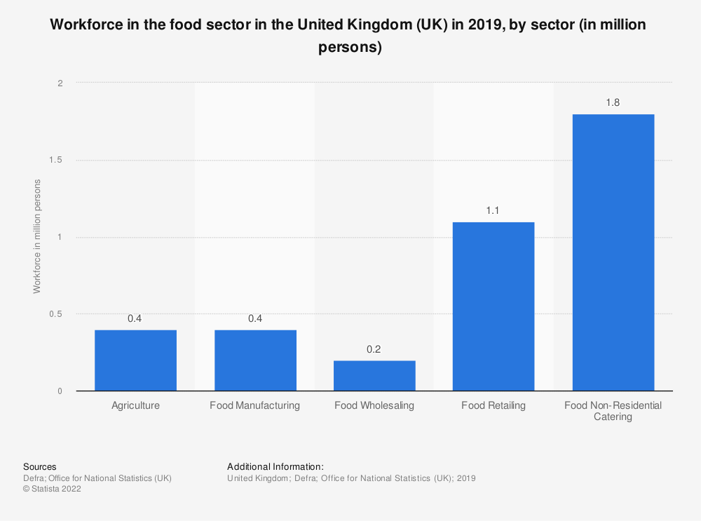 Statistic: Workforce in the food sector in the United Kingdom (UK) in 2018*, by sector (in 1,000 persons) | Statista