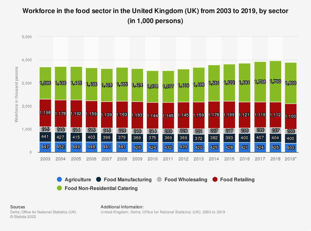 Statistic: Workforce in the food sector in the United Kingdom (UK) from 2003 to 2018, by sector (in 1,000 persons) | Statista